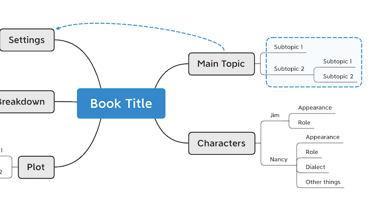 Mind Mapping Structure topics, subtopics