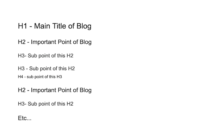 How To Structure a blog post for SEO