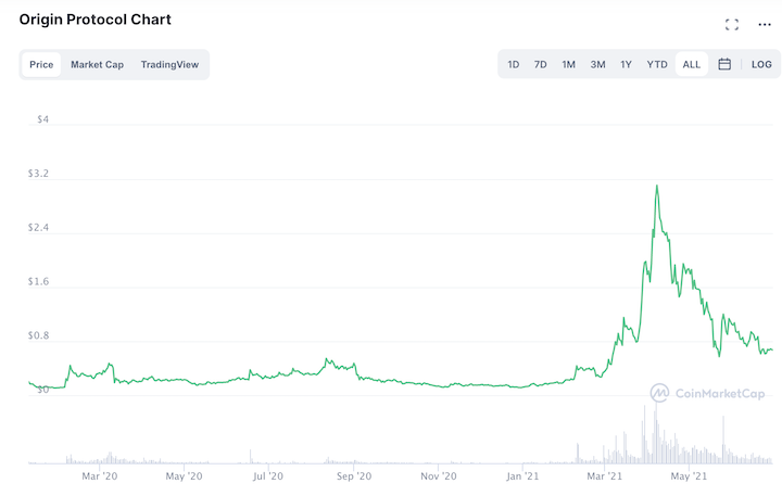 OGN Crypto Price chart