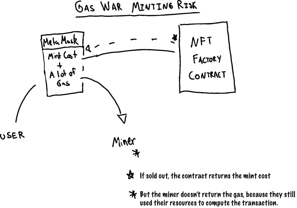 NFT Gas Wars