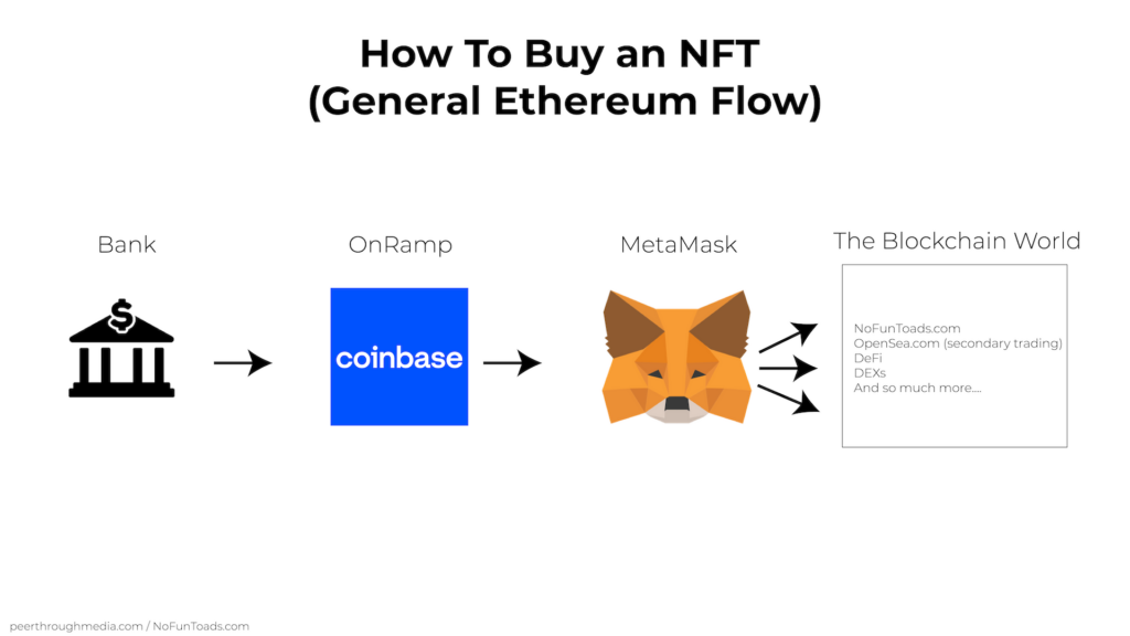 How To Buy an NFT